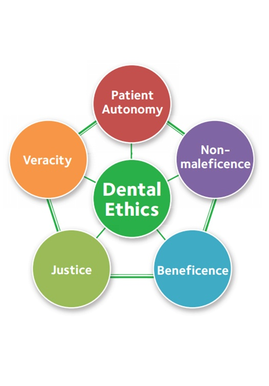 Ada Principal Of Ethics Westcliff Family Dentistry